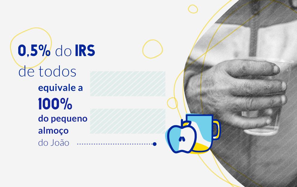 Consignação de 0,5% do IRS | CRESCER (NIF: 505483599)